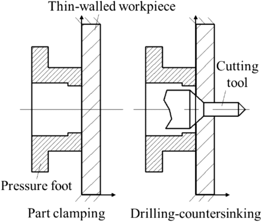Two machine operations of the drilling-countersinking