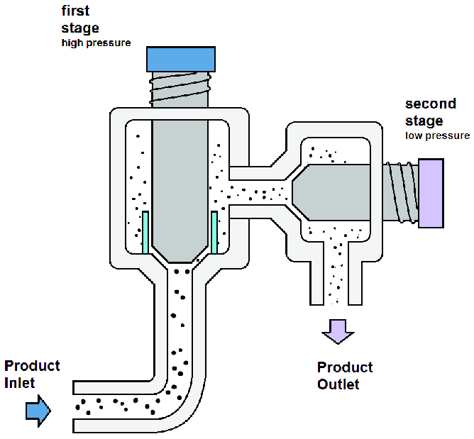 Scheme of a two-stage high pressure homogenizer. Modified