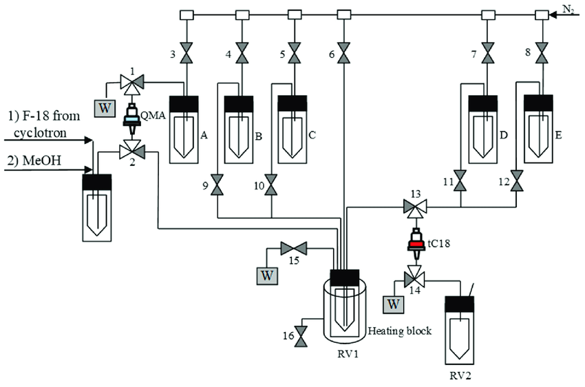 Process flow diagram (PFD) for the semi-automated