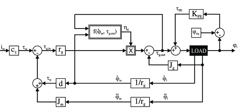 Block diagram of the PEA with an undefined load