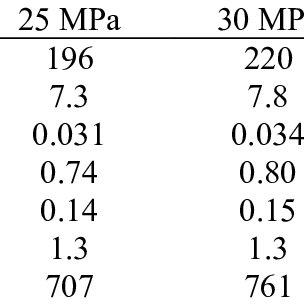 (PDF) Variability of environmental impact of ready-mix