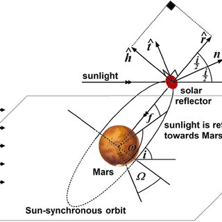 Sun-synchronous solar reflector orbits designed to warm