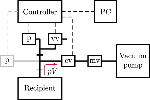 Schematic of the used vacuum infrastructure. p, cv, vv, mv