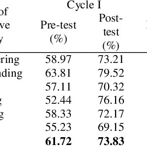Assessment of cognitive aspect in the pretest of cycle I