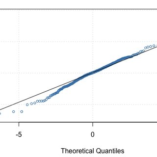 QQ plot of sGARCH, iGARCH, and tGARCH using the Student t