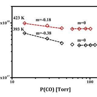 11 WGS reaction equilibrium constant V/S temperature