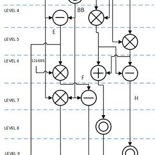 Parallel Finite Field Multiplication Block Diagram