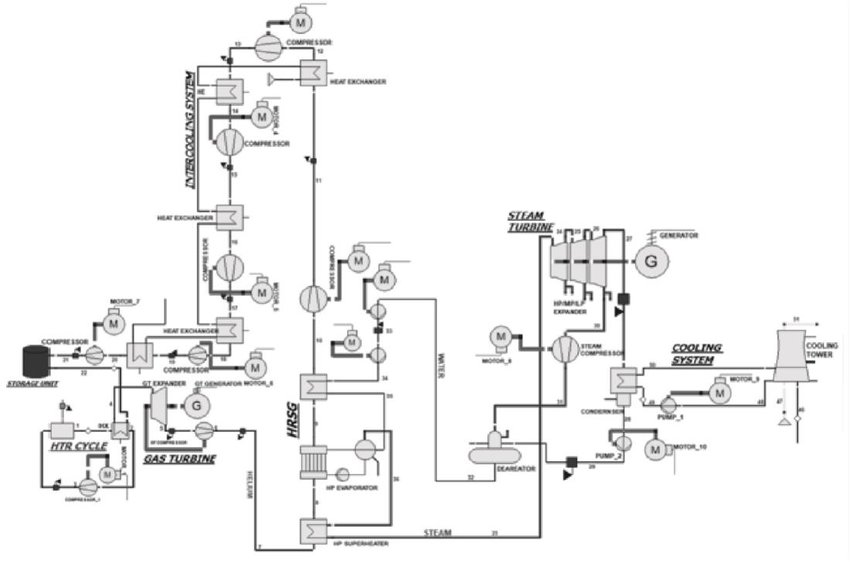 Advanced GT combined cycle coupled with high temperature