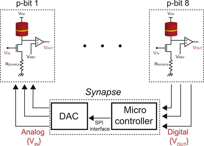 Block diagram of an asynchronous p-circuit A