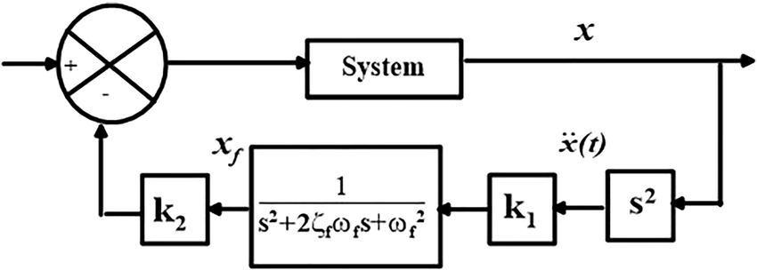 Block diagram representation of the linear control system