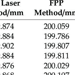 (PDF) Adaptive Binocular Fringe Dynamic Projection Method