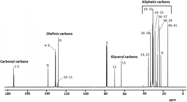 ¹³C NMR spectrum (100.13 MHz in CDCl3) of the monovarietal ...
