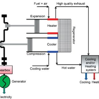 Principle of operation of a steam turbine biomass