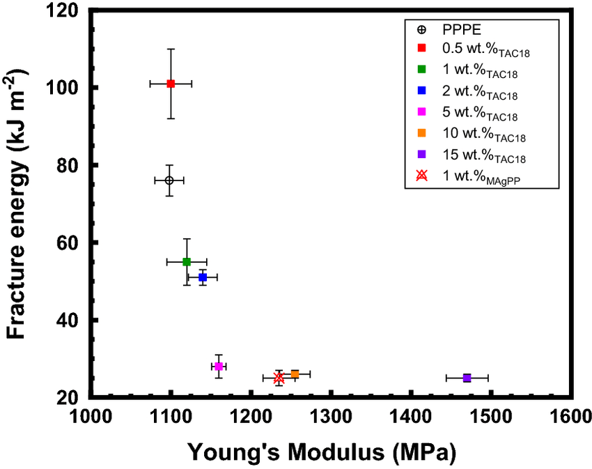 Young's modulus and fracture energy of pure matrix (PPPE