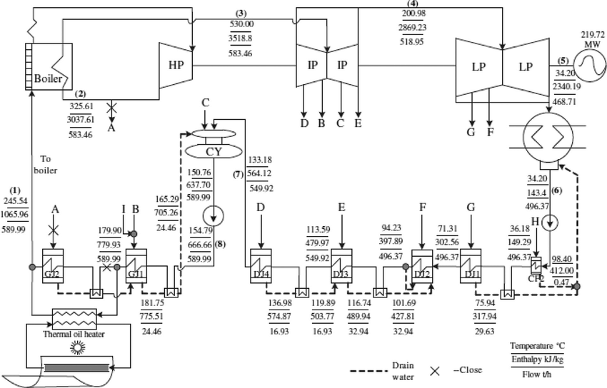 A schematic diagram of a typical Solar Aided Power