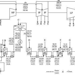 Logic flow or an SAPG plant modelling for fuel saving mode