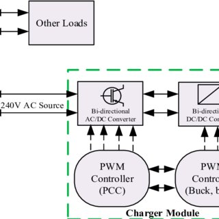 (PDF) A Review on Communication Standards and Charging