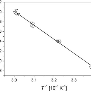 Temperature dependence of the propagation rate coefficient