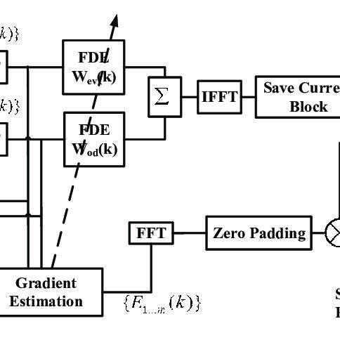 (PDF) Advanced DSP for Coherent Optical Fiber Communication