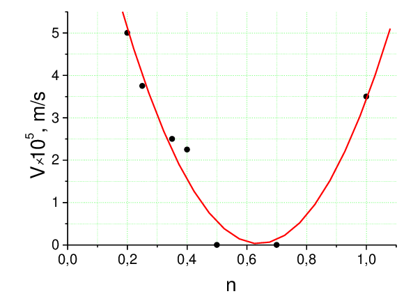 The motion rate of flow nuclei as a function of the