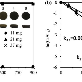 Effect of flow rate applied for Pd(II) sorption on the