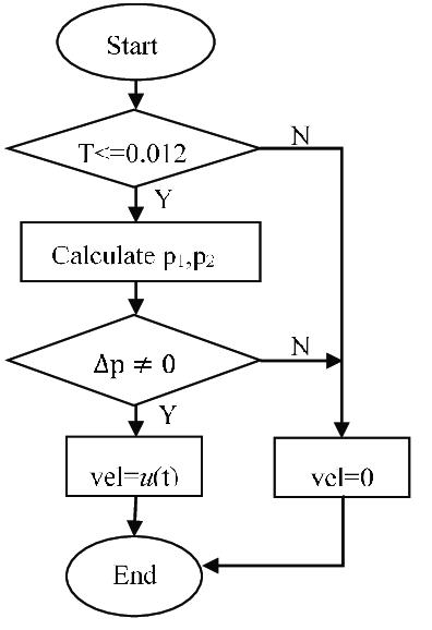 Execution logic block diagram of UDF program (the symbol T