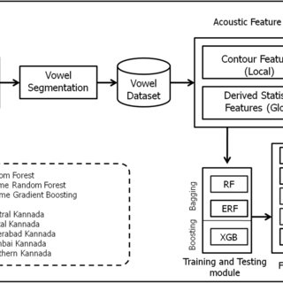 "Manual segmentation of the word ""/hadagu/"" (Kannada word"