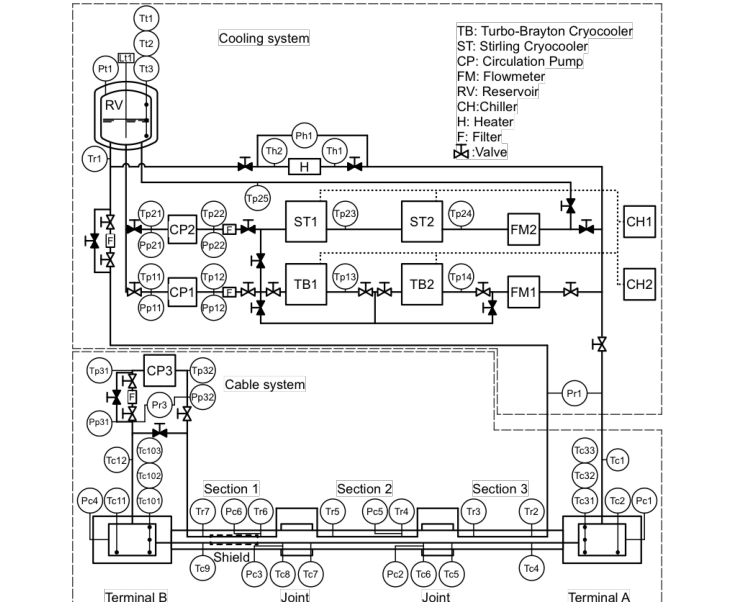 Piping and instrumentation diagram of the 1000 m system