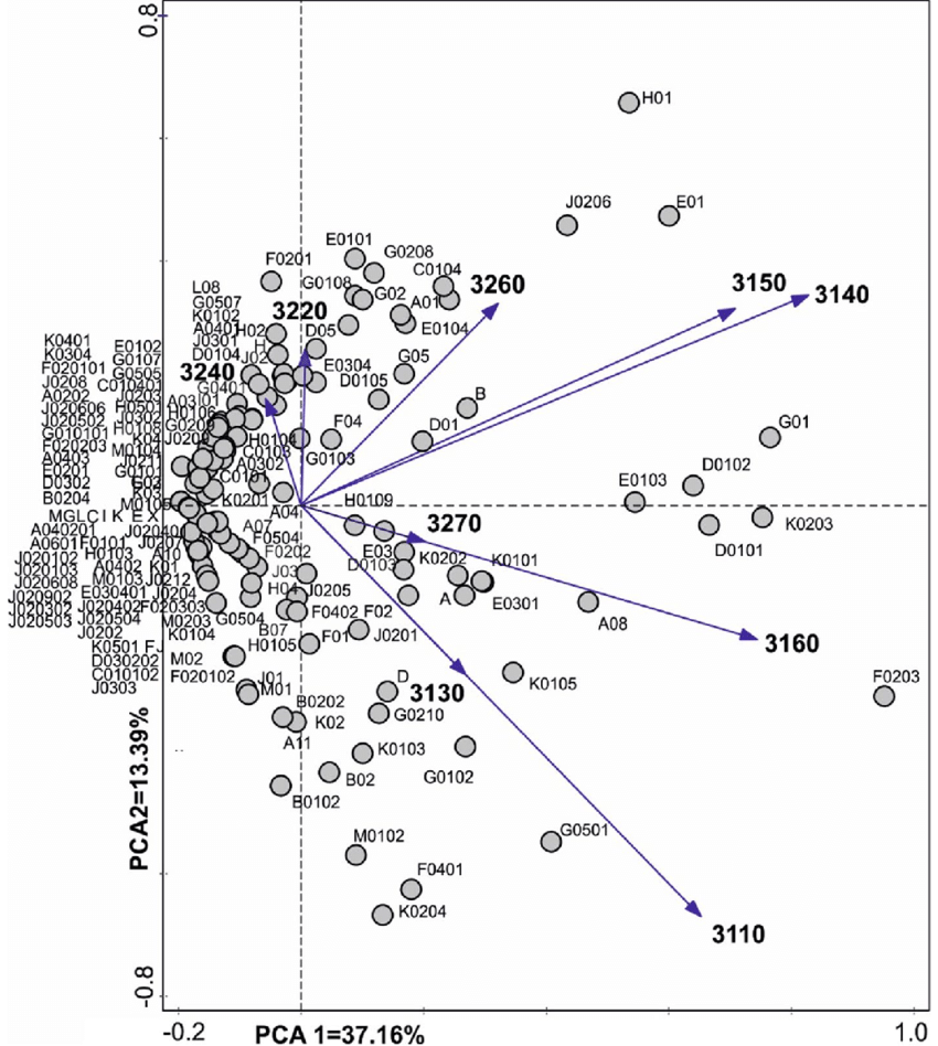 Biplot of PCA ordination axes for freshwater habitat types