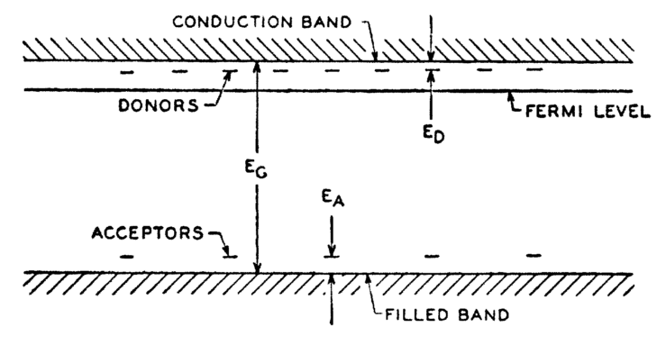 Schematic band diagram for silicon with p-type E A and n