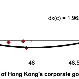China's corporate governance reform (change) depends on