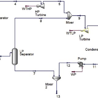 (PDF) Net power output and thermal efficiency data for