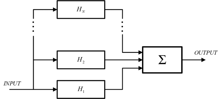 Block diagram for the generalized functional