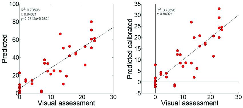 Visual comparison of the representative spectral angle