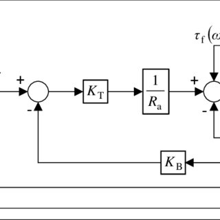 Block diagram of simplified DC motor position control with