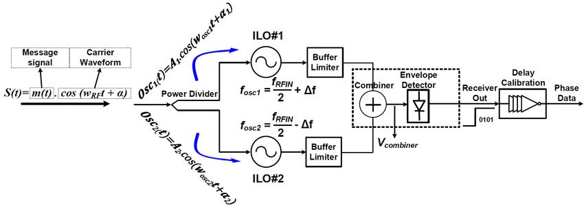Block diagram of the proposed peak-to-average power ratio