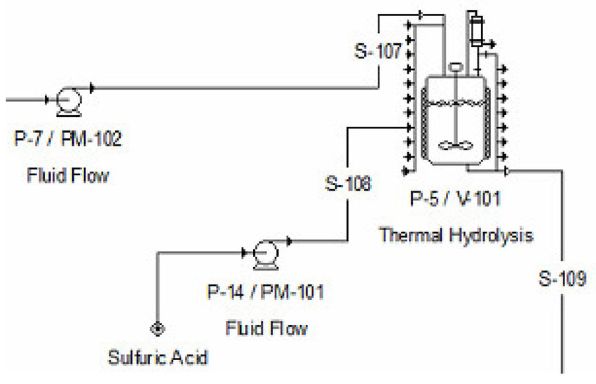 Process flow diagram of pretreatment section in SuperPro