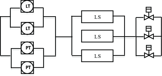 case study initial SIS structure The logic solver layer
