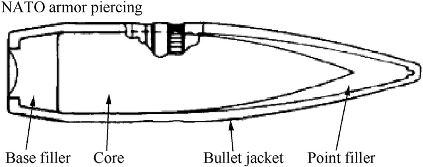 Schematic of a 7.62 Â 51 mm M61 AP projectile [44
