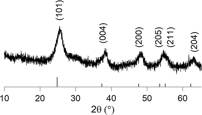 X-ray diffraction of a meso-TiO2 powder templated with
