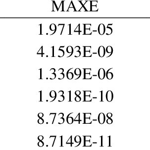 Gurmukhi numeral accuracy using five fold cross validation