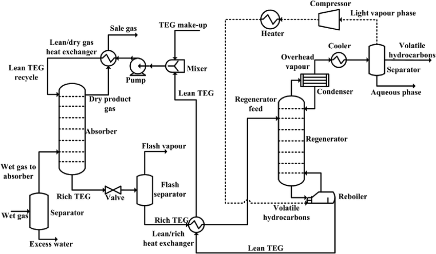 Process flow diagram for the conventional DRIZO process