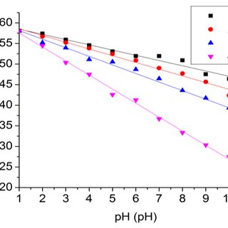 Absorbance spectra of phenol red at different pH values