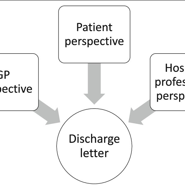 (PDF) The Discharge Communication Study: research protocol