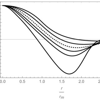 Transition curves of stable strangelets with energies E