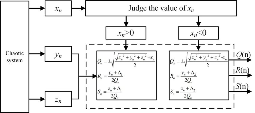 The principle block diagram of the improved fractal