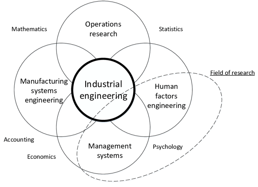 Domain definitions of the field of industrial engineering