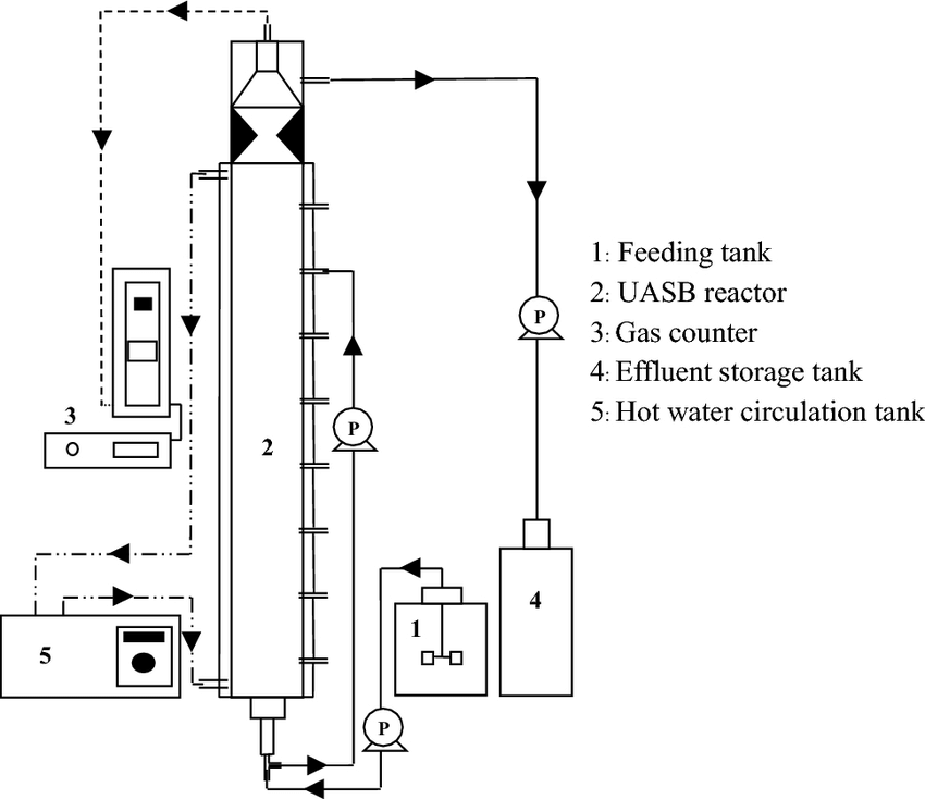 A simple process diagram of the UASB reactor system