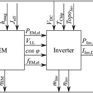 Classification of power electric propulsion system