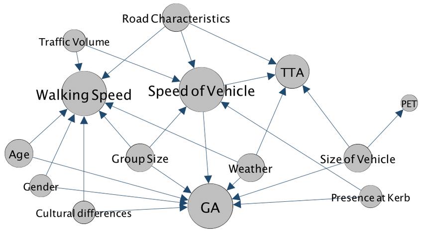 Interrelationship between factors influencing crossing-decision...   Download Scientific Diagram